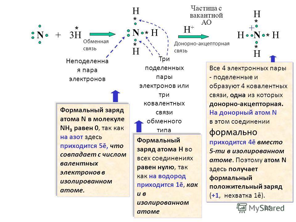 25 H Неподеленна я пара электронов Три поделенных пары электронов или три ковалентных связи обменного типа Частица с вакантной АО Все 4 электронных пары - поделенные и образуют 4 ковалентных связи, одна из которых донорно-акцепторная. На донорный ато