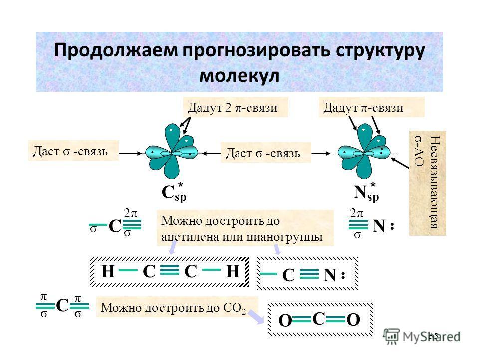 35 Продолжаем прогнозировать структуру молекул · · · · C sp Дадут 2 π-связи Даст σ -связь Можно достроить до ацетилена или цианогруппы C 2π2π σ σ Дадут π-связи · · · · N sp Несвязывающая σ-АО σ N 2π2π C σσ π π CCНН CN Можно достроить до СО 2 C О О