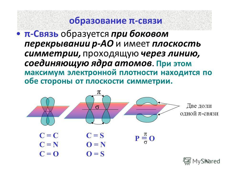 42 образование π-связи π-Связь образуется при боковом перекрывании р-АО и имеет плоскость симметрии, проходящую через линию, соединяющую ядра атомов. При этом максимум электронной плотности находится по обе стороны от плоскости симметрии. σ π Две дол