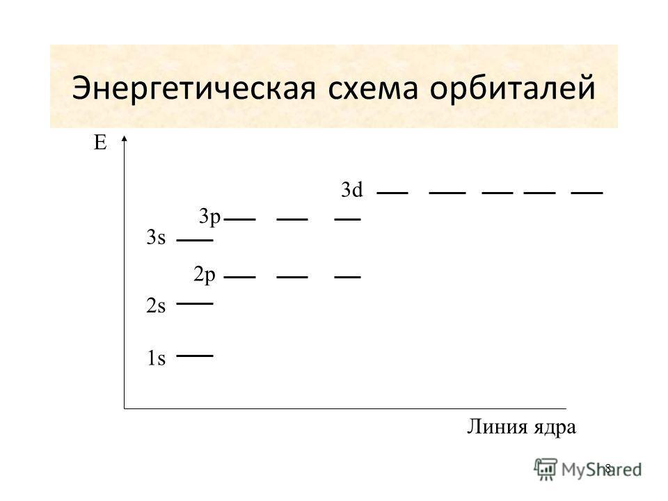 8 Энергетическая схема орбиталей E Линия ядра 1s1s 2s 3s 2p 3p 3d