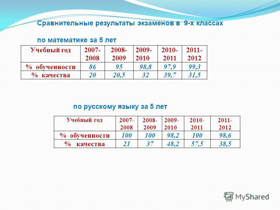 Учебный год2007- 2008 2008- 2009 2009- 2010 2010- 2011 2011- 2012 % обученности869598,897,999,3 % качества2020,53239,731,5 Сравнительные результаты экзаменов в 9-х классах по математике за 5 лет Учебный год2007- 2008 2008- 2009 2009- 2010 2010- 2011