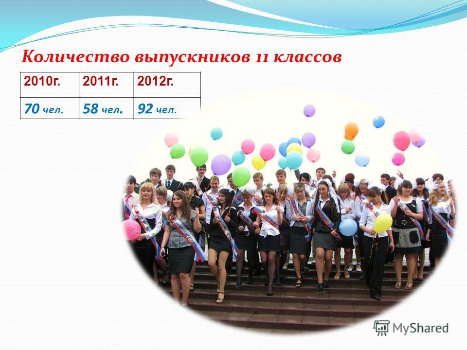 2010г.2011г.2012г. 70 чел. 58 чел.92 чел. Количество выпускников 11 классов