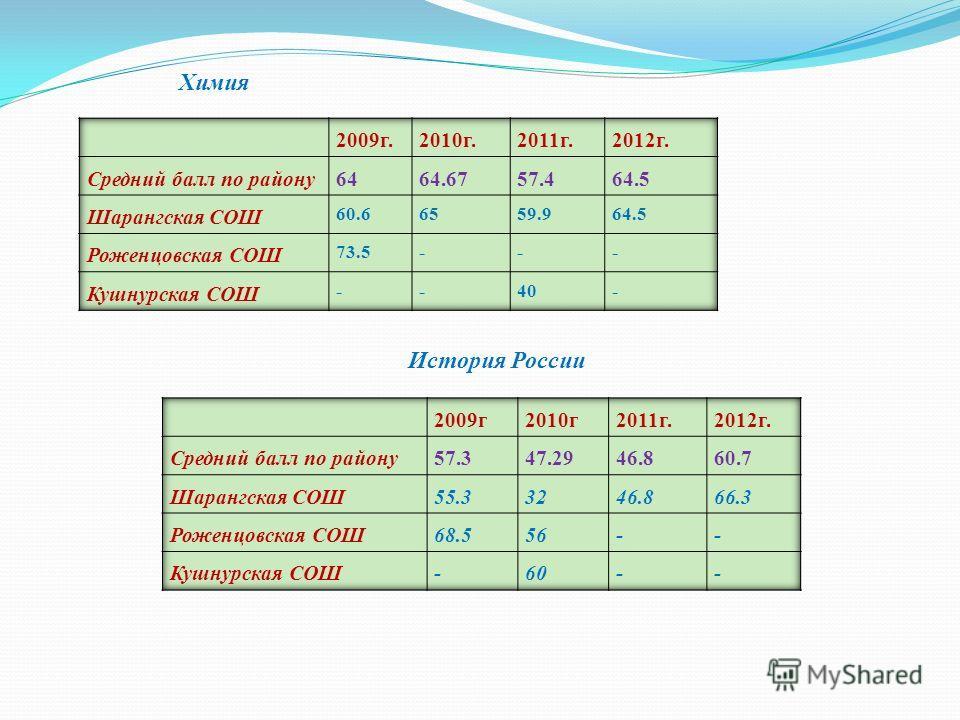 Химия История России