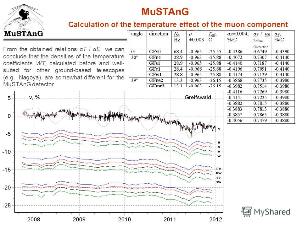 From the obtained relations αT / αE we can conclude that the densities of the temperature coefficients WT, calculated before and well- suited for other ground-based telescopes (e.g., Nagoya), are somewhat different for the MuSTAnG detector. MuSTAnG C