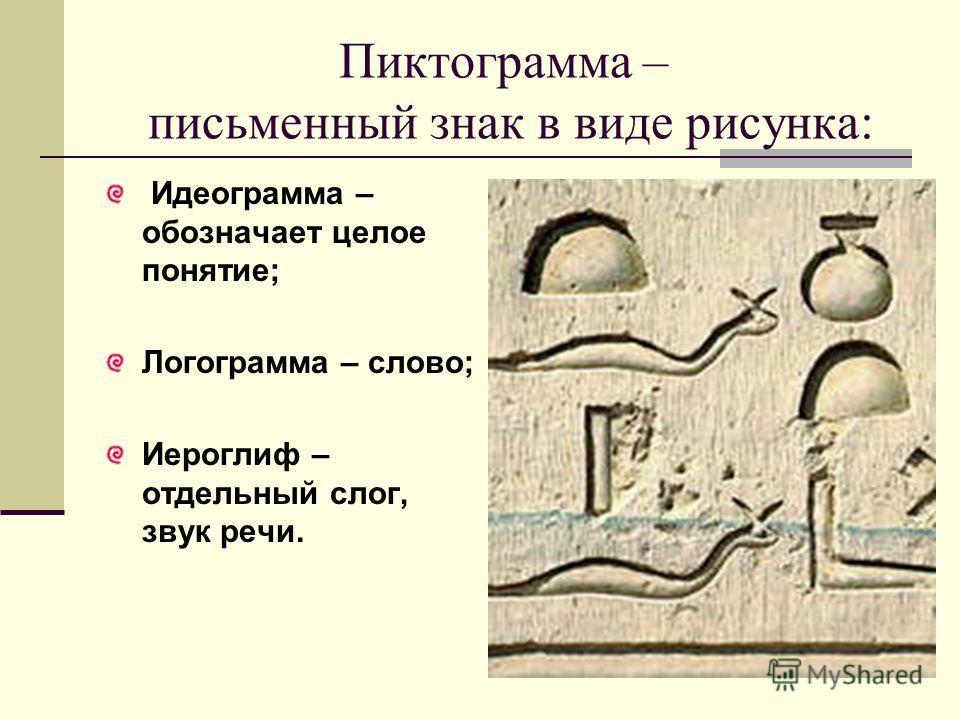 Пиктограмма – письменный знак в виде рисунка: Идеограмма – обозначает целое понятие; Логограмма – слово; Иероглиф – отдельный слог, звук речи.