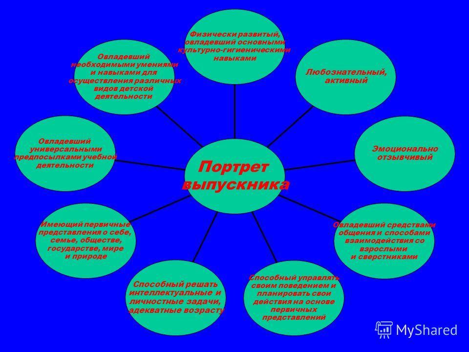 Овладевший необходимыми умениями и навыками для осуществления различных видов детской деятельности Овладевший универсальными предпосылками учебной деятельности Имеющий первичные представления о себе, семье, обществе, государстве, мире и природе Спосо