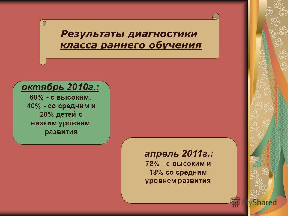 Результаты диагностики класса раннего обучения октябрь 2010г.: 60% - с высоким, 40% - со средним и 20% детей с низким уровнем развития апрель 2011г.: 72% - с высоким и 18% со средним уровнем развития