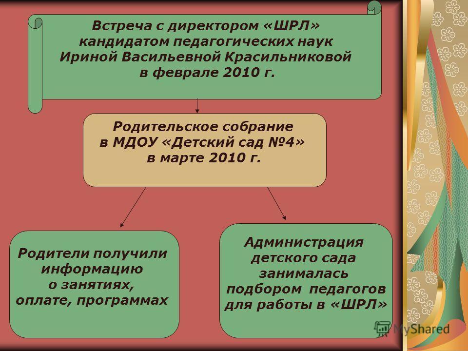 Встреча с директором «ШРЛ» кандидатом педагогических наук Ириной Васильевной Красильниковой в феврале 2010 г. Родительское собрание в МДОУ «Детский сад 4» в марте 2010 г. Родители получили информацию о занятиях, оплате, программах Администрация детск