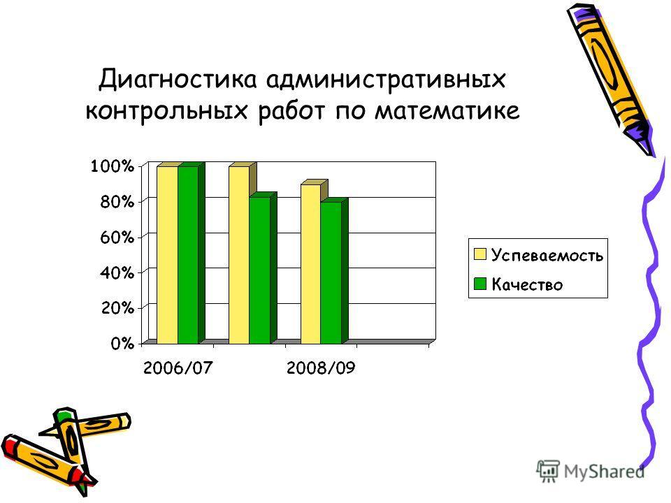 Презентация на тему Мухаметшина Розалена Анваровна Учитель  11 Диагностика административных контрольных работ по математике