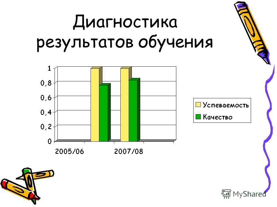 Диагностика результатов обучения