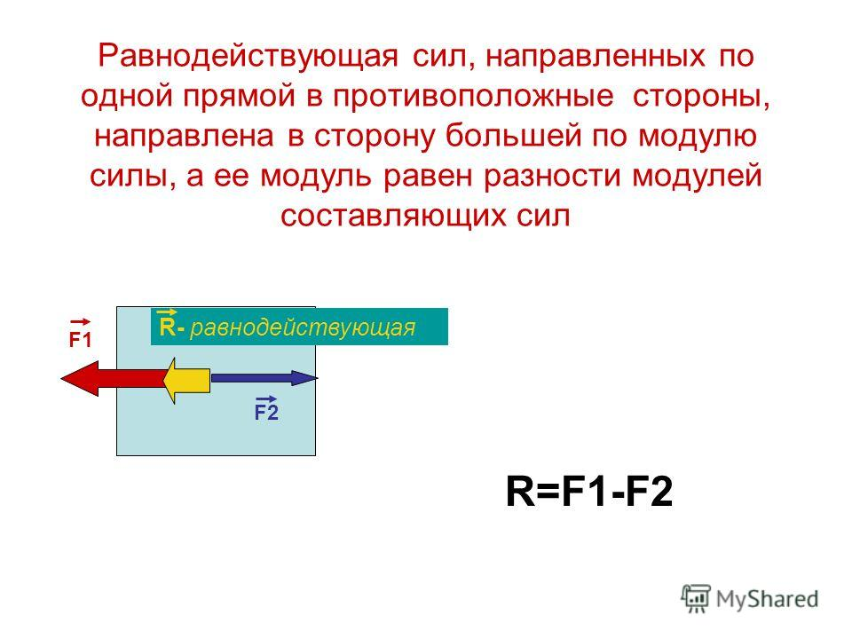 Равнодействующая сил, направленных по одной прямой в противоположные стороны, направлена в сторону большей по модулю силы, а ее модуль равен разности модулей составляющих сил F1 F2 R- равнодействующая R=F1-F2