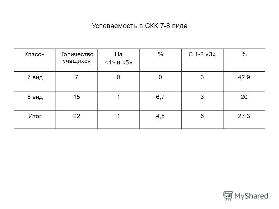 Успеваемость в СКК 7-8 вида КлассыКоличество учащихся На «4» и «5» %С 1-2 «3»% 7 вид700342,9 8 вид1516,7320 Итог2214,5627,3
