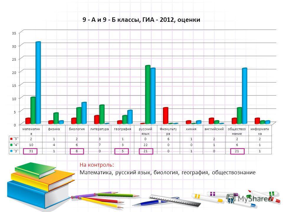 На контроль: Математика, русский язык, биология, география, обществознание