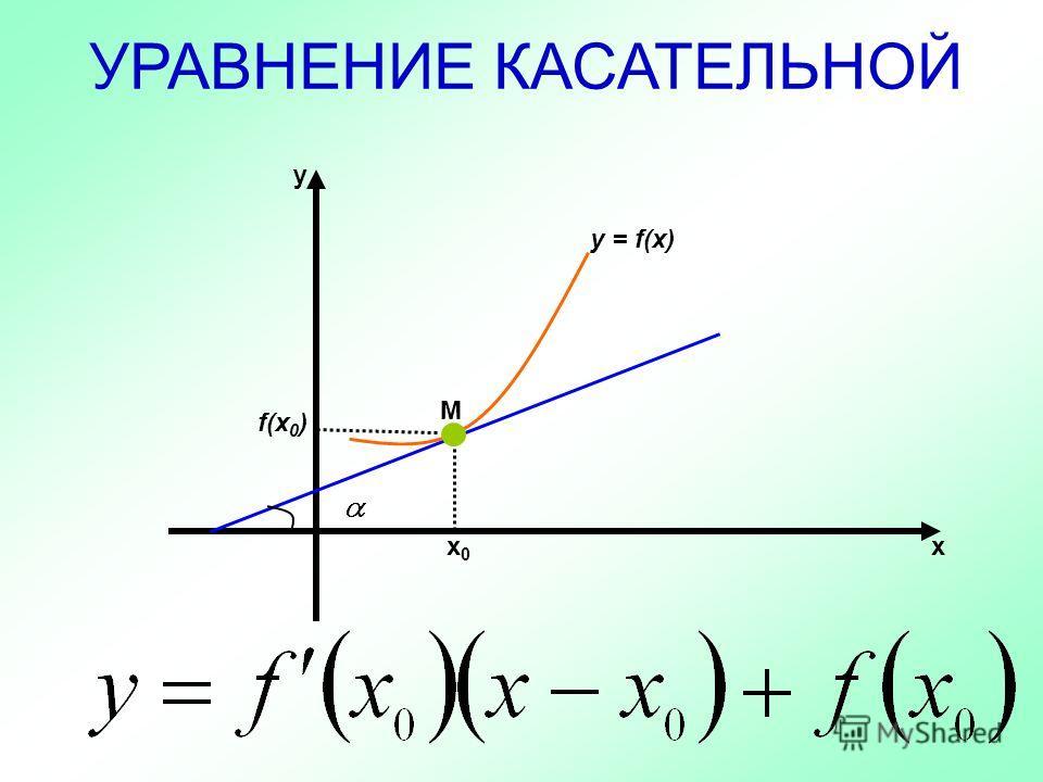 УРАВНЕНИЕ КАСАТЕЛЬНОЙ М х х0х0 у y = f(x) f(x 0 )