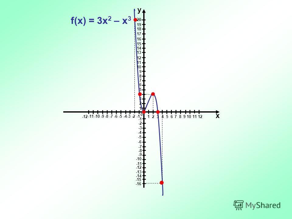у 1 2 345 6 7 8 9 10 11 12 -3 -2 -1 -4 -5 -6-7-8-9-10 -11 -12 х 1 2 3 4 5 6 7 8 9 10 11 12 13 14 15 16 17 18 19 20 -2 -3 -4 -5 -6 -7 -8 -9 -10 -11 -12 -13 -14 -15 -16 0 f(x) = 3x 2 – x 3