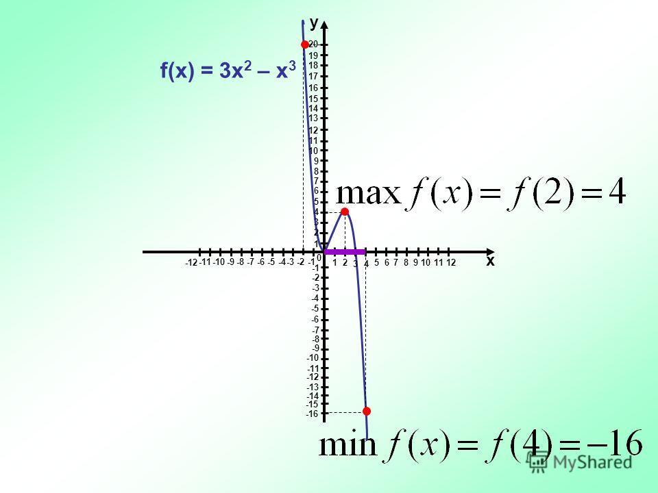 -3 -2 -1 1 0 у 1 2 34 5 6 7 8 9 10 11 12 -4 -5 -6-7-8-9-10 -11 -12 х 2 3 4 5 6 7 8 9 10 11 12 13 14 15 16 17 18 19 20 -2 -3 -4 -5 -6 -7 -8 -9 -10 -11 -12 -13 -14 -15 -16 f(x) = 3x 2 – x 3