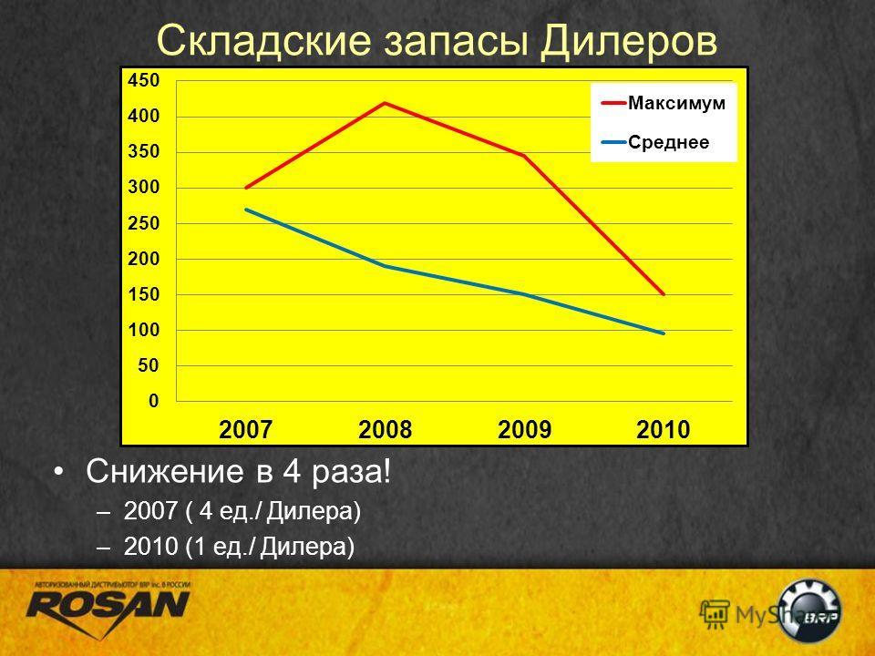 Складские запасы Дилеров Снижение в 4 раза! –2007 ( 4 ед./ Дилера) –2010 (1 ед./ Дилера)