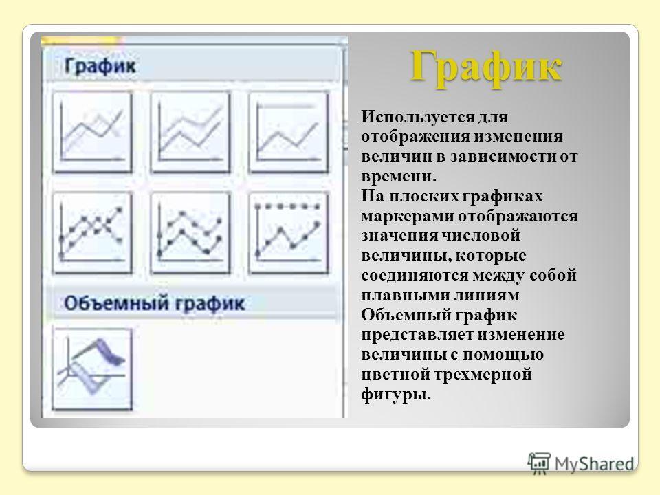 График Используется для отображения изменения величин в зависимости от времени. На плоских графиках маркерами отображаются значения числовой величины, которые соединяются между собой плавными линиям Объемный график представляет изменение величины с п