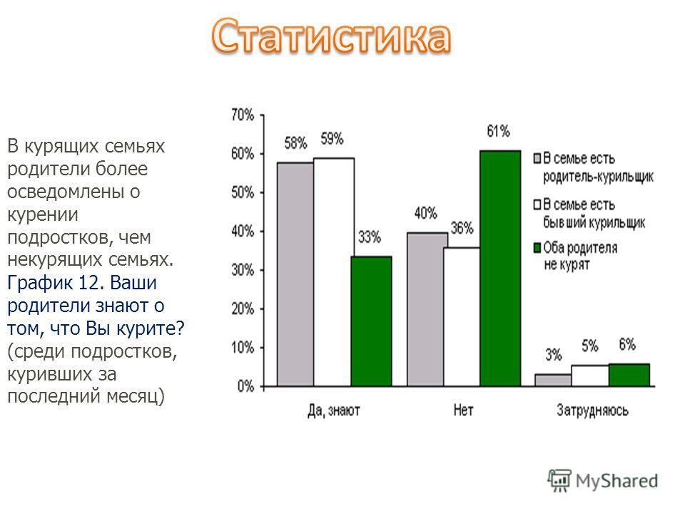 В курящих семьях родители более осведомлены о курении подростков, чем некурящих семьях. График 12. Ваши родители знают о том, что Вы курите? (среди подростков, куривших за последний месяц)