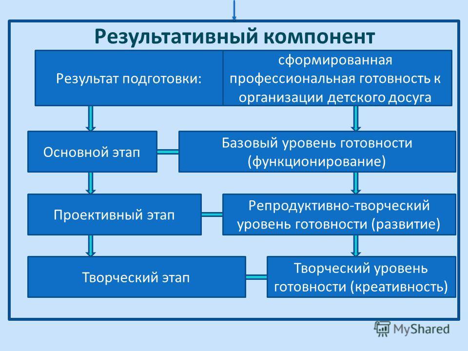 Результативный компонент сформированная профессиональная готовность к организации детского досуга Основной этап Репродуктивно-творческий уровень готовности (развитие) Творческий уровень готовности (креативность) Проективный этап Творческий этап Базов