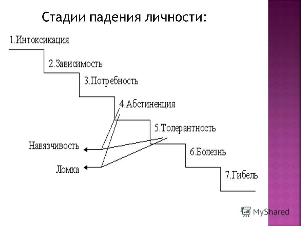 Стадии падения личности: