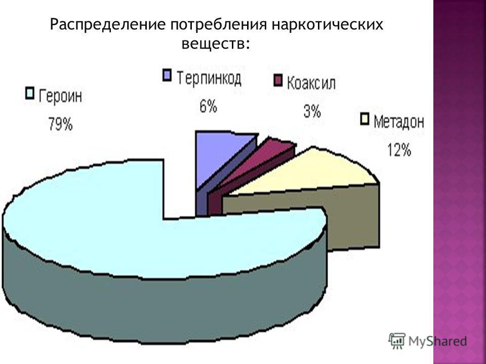 Распределение потребления наркотических веществ: