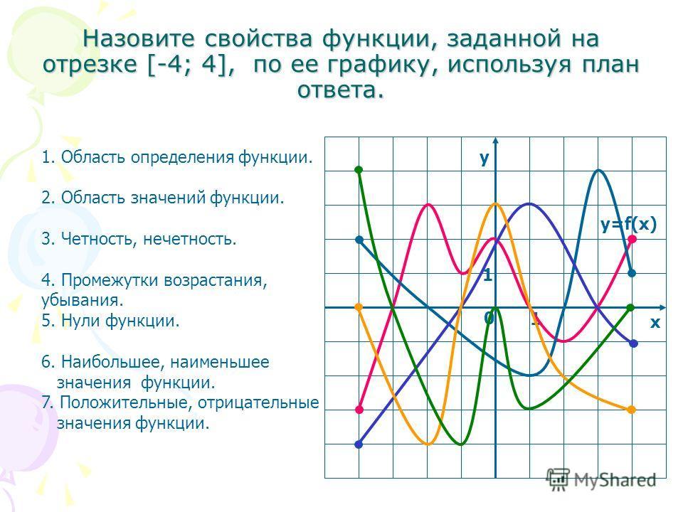 у х 0 1 1 y=f(x) Назовите свойства функции, заданной на отрезке [-4; 4], по ее графику, используя план ответа. 1. Область определения функции. 2. Область значений функции. 3. Четность, нечетность. 4. Промежутки возрастания, убывания. 5. Нули функции.