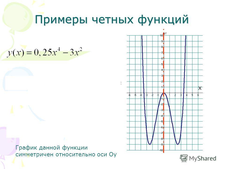 Примеры четных функций График данной функции симметричен относительно оси Оу х