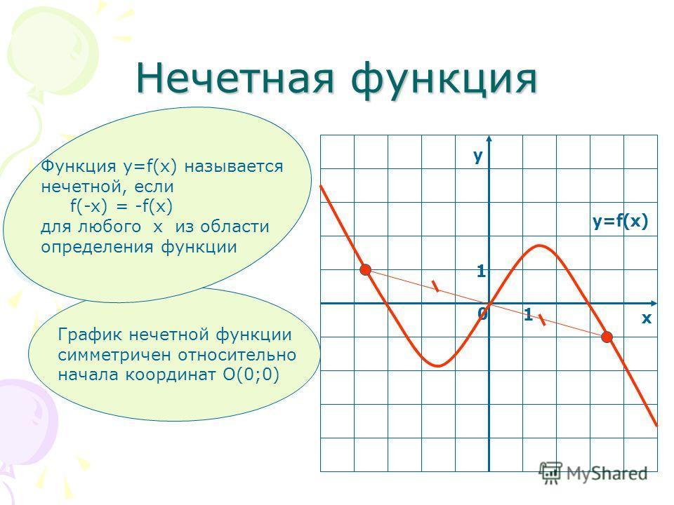 Нечетная функция у х 0 1 1 y=f(x) График нечетной функции симметричен относительно начала координат О(0;0) Функция у=f(x) называется нечетной, если f(-x) = -f(x) для любого х из области определения функции