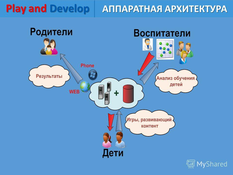 Play and Develop Play and Develop АППАРАТНАЯ АРХИТЕКТУРА