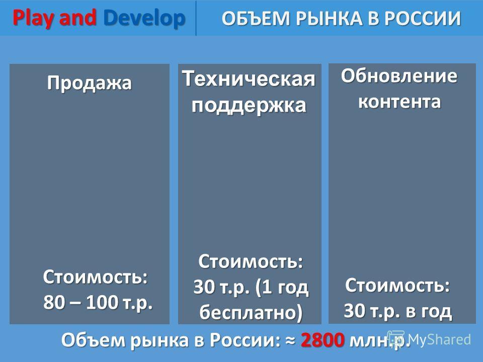 Play and Develop Play and Develop Продажа ОБЪЕМ РЫНКА В РОССИИ Техническая поддержка Обновление контента Стоимость: 80 – 100 т.р. 80 – 100 т.р. Стоимость: 30 т.р. (1 год бесплатно) Стоимость: 30 т.р. в год Объем рынка в России: 2800 млн.р.