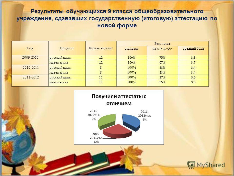 Результаты обучающихся 9 класса общеобразовательного учреждения, сдававших государственную (итоговую) аттестацию по новой форме ГодПредметКол-во человек Результат стандартна «4» и «5»средний балл 2009-2010 русский язык 12100%75%3,8 математика 12100%6