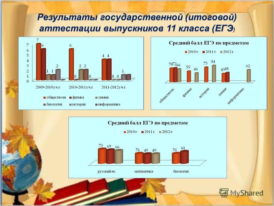 Результаты государственной (итоговой) аттестации выпускников 11 класса (ЕГЭ )