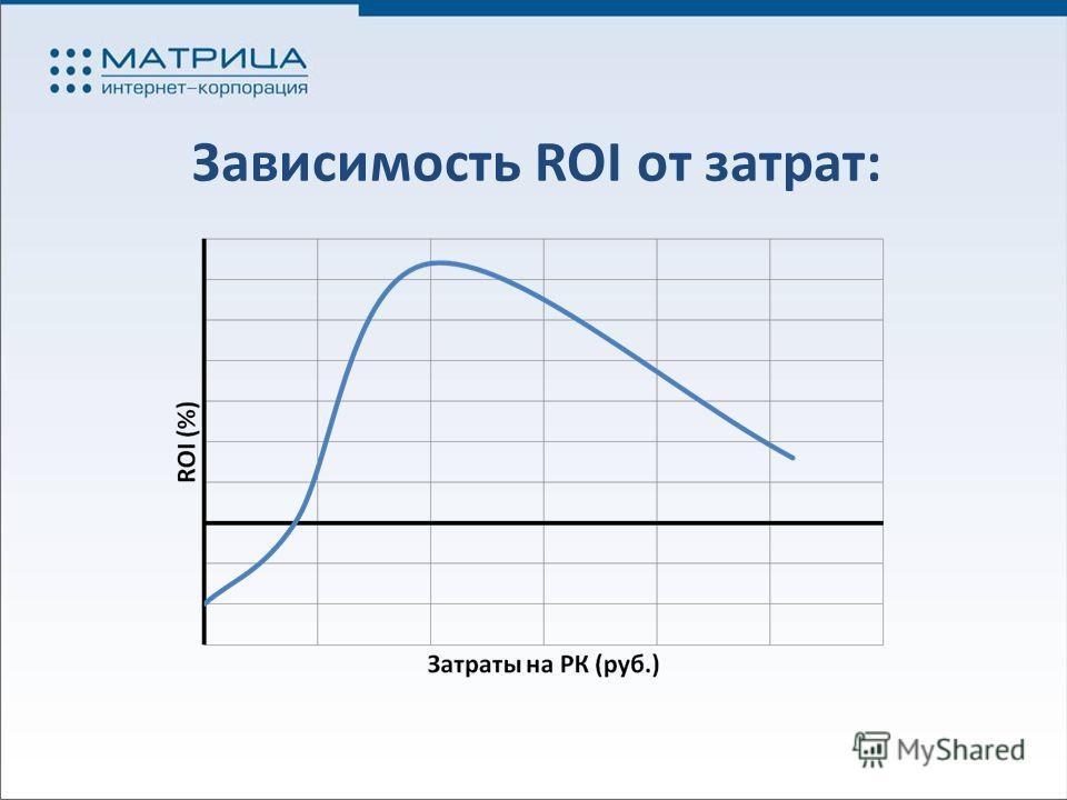 Зависимость ROI от затрат: