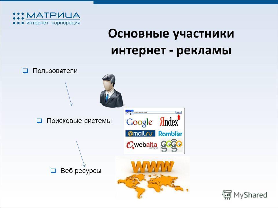 Основные участники интернет - рекламы Пользователи Поисковые системы Веб ресурсы