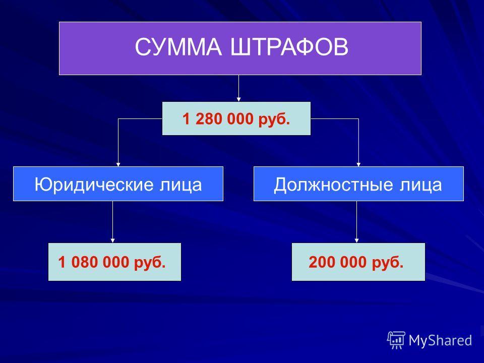 СУММА ШТРАФОВ 1 280 000 руб. Юридические лицаДолжностные лица 1 080 000 руб.200 000 руб.