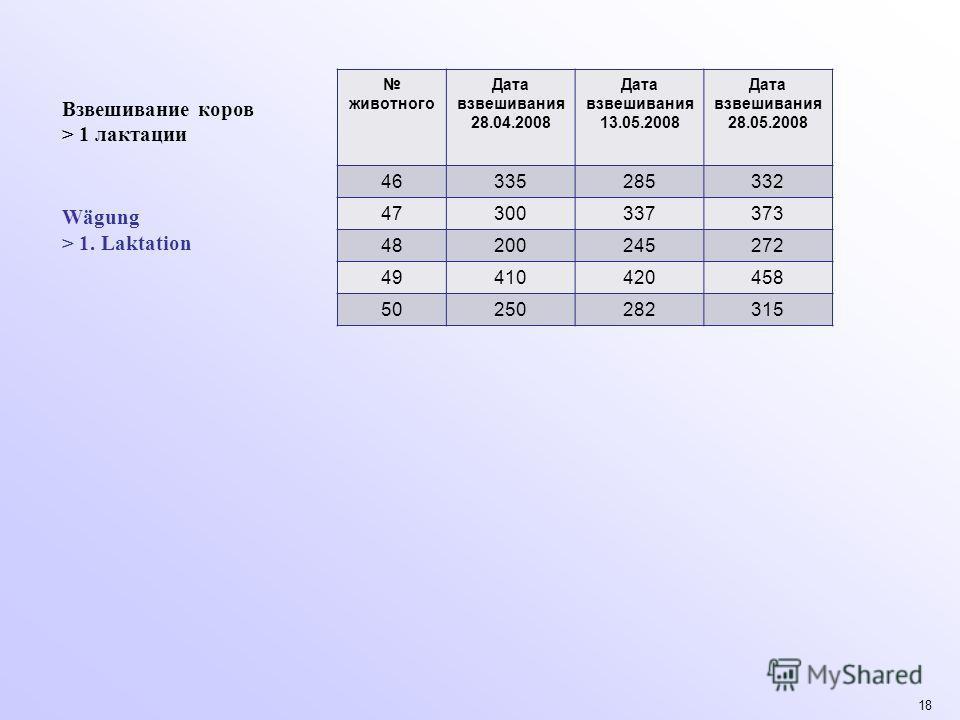 18 животного Дата взвешивания 28.04.2008 Дата взвешивания 13.05.2008 Дата взвешивания 28.05.2008 46335285332 47300337373 48200245272 49410420458 50250282315 Взвешивание коров > 1 лактации Wägung > 1. Laktation