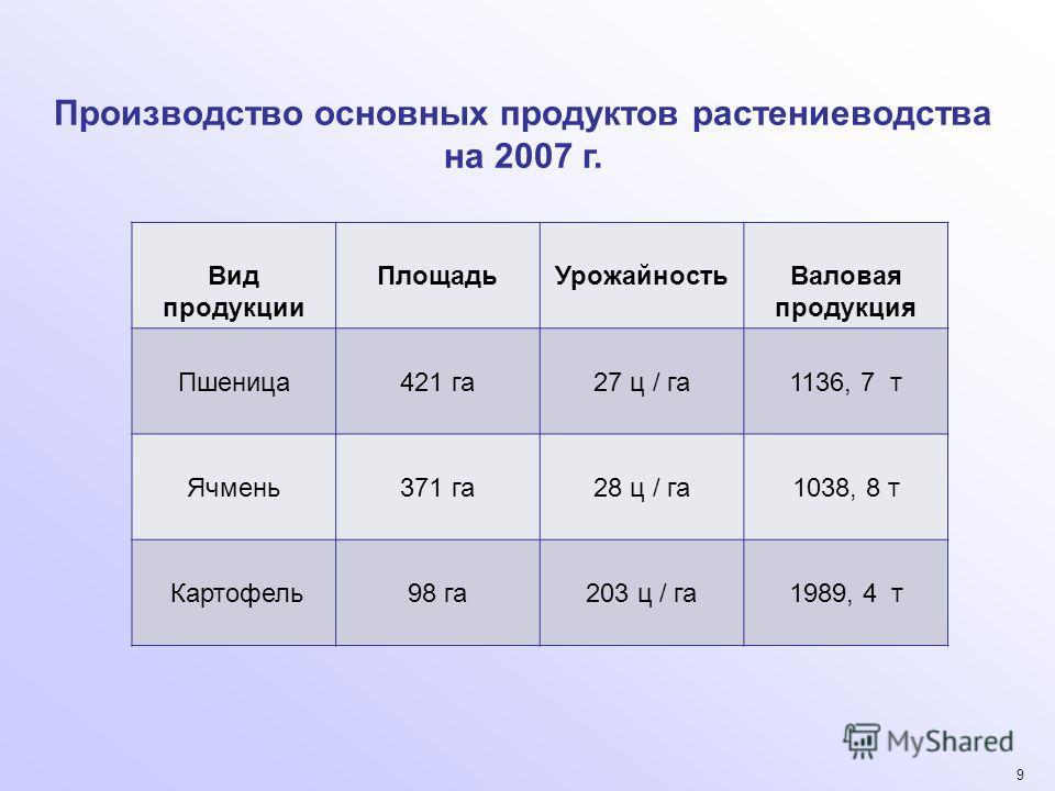 9 Производство основных продуктов растениеводства на 2007 г. Вид продукции ПлощадьУрожайностьВаловая продукция Пшеница421 га27 ц / га1136, 7 т Ячмень371 га28 ц / га1038, 8 т Картофель98 га203 ц / га1989, 4 т
