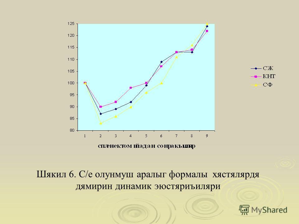 Шякил 6. С/е олунмуш аралыг формалы хястялярдя дямирин динамик эюстяриъиляри