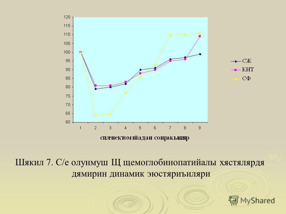 Шякил 7. С/е олунмуш Щ щемоглобинопатийалы хястялярдя дямирин динамик эюстяриъиляри