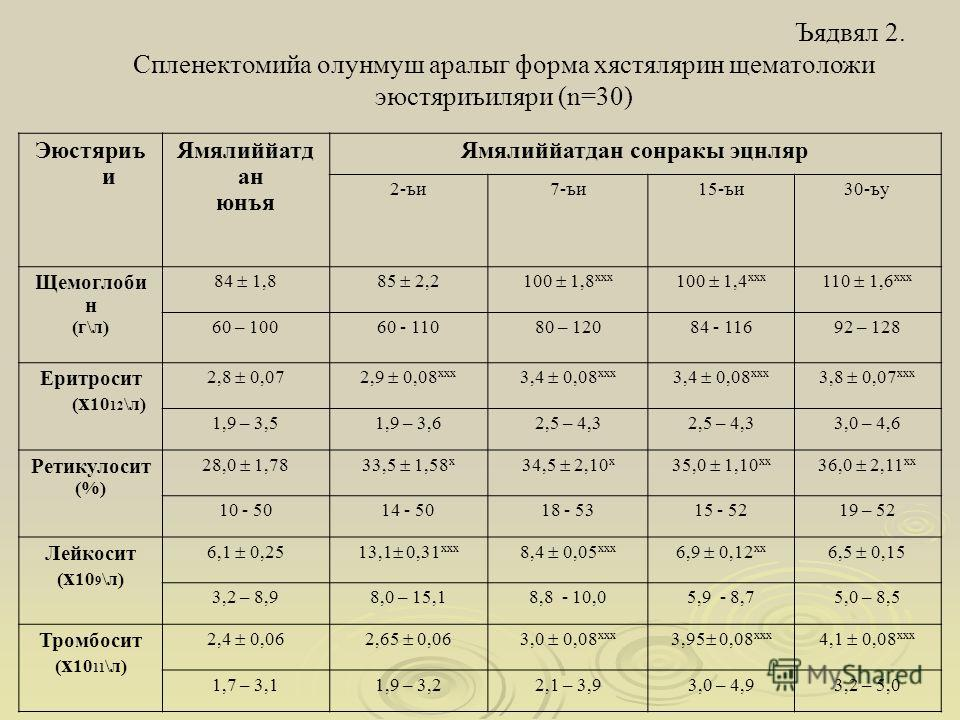 Ъядвял 2. Спленектомийа олунмуш аралыг форма хястялярин щематоложи эюстяриъиляри (n=30) Эюстяриъ и Ямялиййатд ан юнъя Ямялиййатдан сонракы эцнляр 2-ъи7-ъи15-ъи30-ъу Щемоглоби н (г\л) 84 1,885 2,2100 1,8 ххх 100 1,4 ххх 110 1,6 ххх 60 – 10060 - 11080