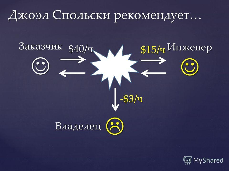 Джоэл Спольски рекомендует… Заказчик Инженер $40/ч $15/ч Владелец -$3/ч
