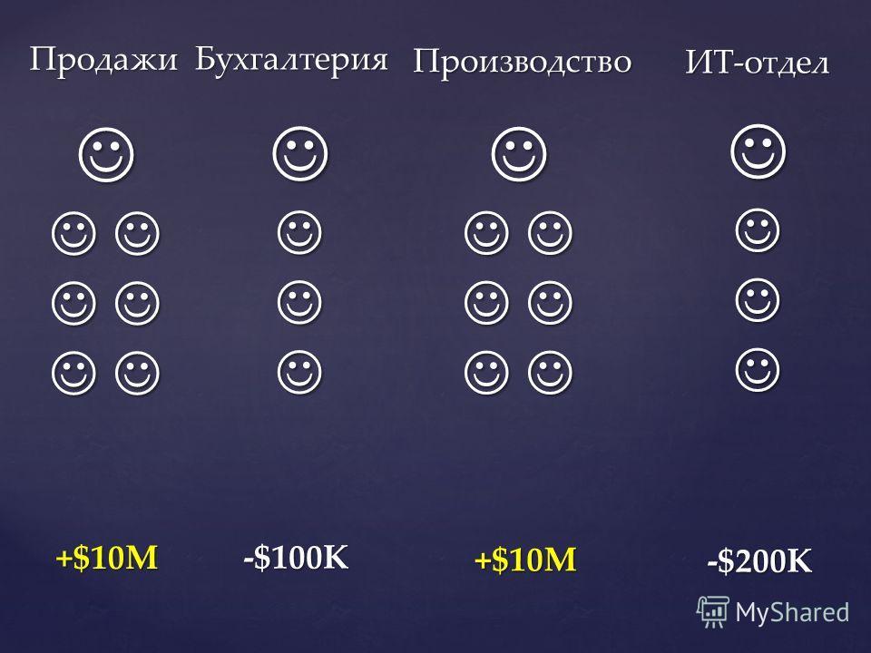 ИТ-отдел Продажи Бухгалтерия Производство -$200K +$10M -$100K +$10M