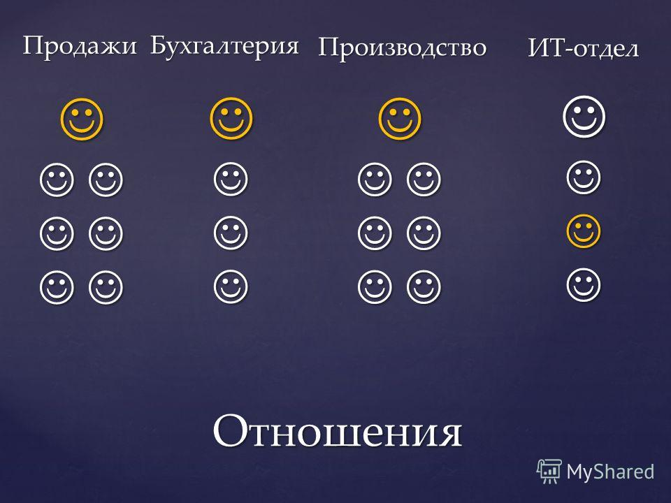 Отношения ИТ-отдел Продажи Бухгалтерия Производство