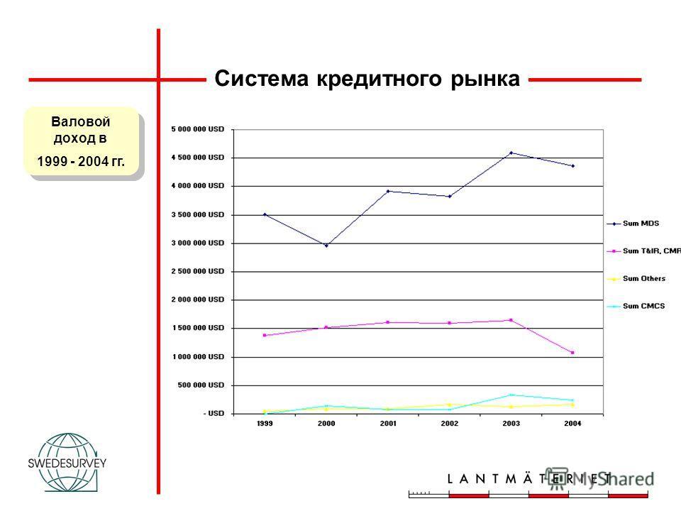 Валовой доход в 1999 - 2004 гг. Валовой доход в 1999 - 2004 гг. Система кредитного рынка