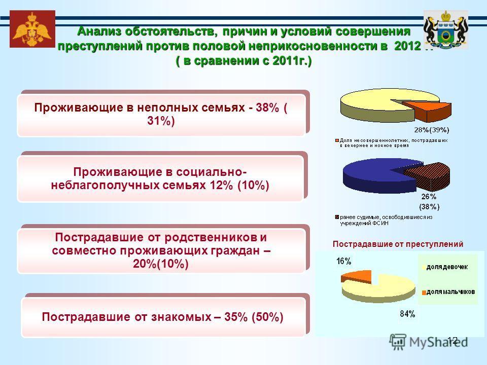 12 Анализ обстоятельств, причин и условий совершения преступлений против половой неприкосновенности в 2012 г. ( в сравнении с 2011г.) Проживающие в неполных семьях - 38% ( 31%) Проживающие в социально- неблагополучных семьях 12% (10%) Пострадавшие от