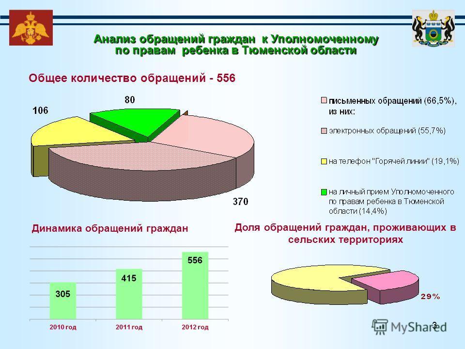 3 Общее количество обращений - 556 Динамика обращений граждан Анализ обращений граждан к Уполномоченному по правам ребенка в Тюменской области Доля обращений граждан, проживающих в сельских территориях