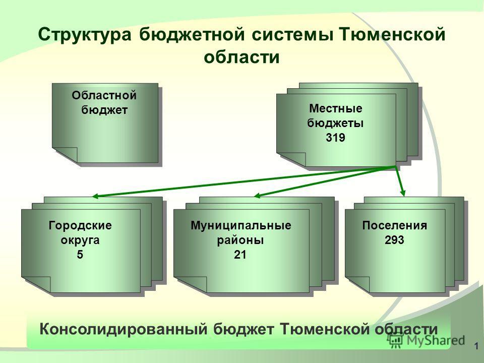 О межбюджетных отношениях с местными бюджетами в 2010 – 2013 годах О межбюджетных отношениях с местными бюджетами в 2010 – 2013 годах