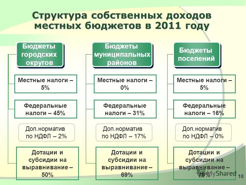 9 Доходы бюджетов муниципальных образований юга Тюменской области в 2010 – 2011 годах 2010 Для своевременного и полного решения вопросов местного значения органы местного самоуправления будут располагать в 2011 году финансовыми ресурсами в объеме 28