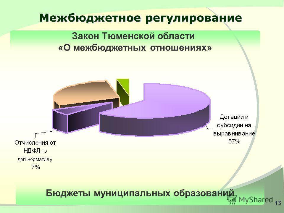 12 Структура доходов местных бюджетов Отчисления от федеральных налогов – 35%: - НДФЛ по нормативу 30%; - единый сельхозналог по нормативу 60% Местные налоги – 3%: - земельный налог по нормативу 100%; -налог на имущество физических лиц по нормативу 1